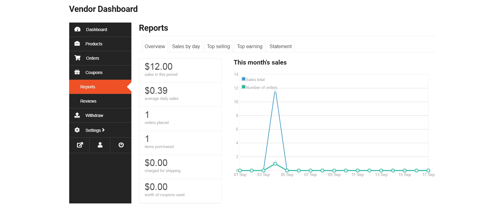Image of Dokan Vendor Dashboard Reports